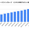 オークファングループのビジネスアカウント数が2021年4月に140万件を突破!