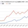 日本と韓国の経済成長率の差9%が2年続けば日韓の一人当たりGDPは逆転するのか…?