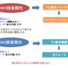 HRD検査結果【TC療法第3回投与・2日目】