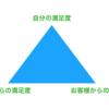 仕事で大切な満足度の正三角形が20年たっても心から離れない