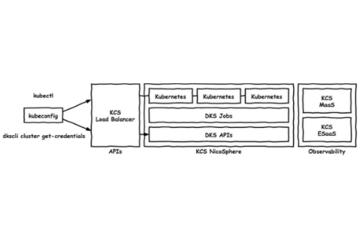 プライベートクラウドに作る Kubernetes サービスの設計
