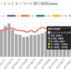 トラフィック推移グラフ及びキーワードの大幅な追加