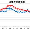 円安・物価安の日本にコロナ暴落