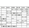 【ハンドボール】2017年関東学生ハンドボール春季リーグ 4日目終了時点