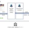 ソフトバンク社債へ申し込めず& SAMURAIへ少額投資