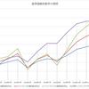 投資信託を比較する81~90(Twitterへの投稿のアーカイブ)