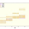 【プラウドタワー東池袋】販売価格のグラフ化