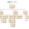 PlantUML WBSのVisual Studio Codeスニペット