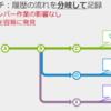 """バージョン管理システム""""Git""""はじめの一歩【後編】"""