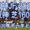 【阪神JF 2020】過去10年データと予想