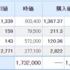 日本株は最悪・・・米国株は最高。ピンタレストが26%の上昇。