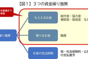 早分かり解説!事業者向け新型コロナ支援施策(第5回)~最新の施策動向について(国、東京都の補正予算による施策)~