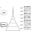 【非エンジニア向け】Webエンジニアの技術力を測るレベル分け