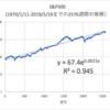 S&P500と同様に、幾度となく復活してきたビットコイン!