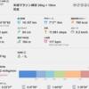 飯島町米俵マラソン2018にむけて(2)20Kg×10Kmへの挑戦