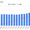 【企業分析】コーナン商事(7516)