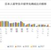 多様化する留学-日本人留学生の留学先・留学期間の変化-
