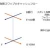 スワップの基礎(6)為替スワップ(Foreign Exchange Swap)