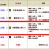 【新】合成専用スキル:戦国IXA【19章】