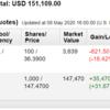 米国株投資状況 2020年5月第2週