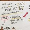 【出張グラレコ】2016/12/03 西洋占星術で太陽の力を知る!山羊座の会