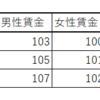 短時間労働者の給与のデータの分析2 - R言語のgather関数とinner_join関数を使う。