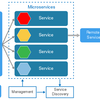 マイクロサービスアーキテクチャと技術選定