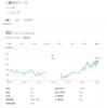 SBIネオモバイル証券/三菱UFJリース(8593)を追加購入しました(2020年9月1週目)