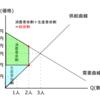 余剰分析Ⅱ-公務員試験のためのミクロ経済学