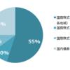 SBI証券のiDeCo:セレクトプランに移行し、商品の選択をした (1)