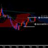 【ドル円】安値を更新せずに高値を更新し上昇トレンド継続と判断