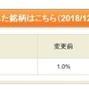 エムティジェネックス<9820>の貸株金利が11.0%へ!!ついに最終決戦開始か!?