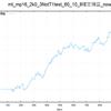 バックテストチェック3月終了時(mp16_2資産曲線)
