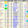 第34回 セントウルステークス(GII)/ 第65回 京成杯オータムハンデキャップ(GIII)