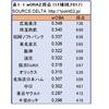 セイバーとドラゴンズVol.4 「wOBA」~ナゴヤドームにフライボール革命は起こるのか?~