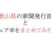 【2020年版】和歌山県の新聞発行部数とシェア率をまとめてみたよ。