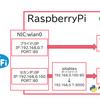 【RaspberryPi】ネットワークインターフェースに複数のIPアドレス設定する