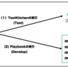 Ansible + TestKitchen (Serverspec) for Docker(初級者向け)