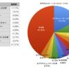 Splatoon2 stat.inkのデータで野良S+でのブキ使用率と勝率を調べてみた