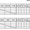 速報、各県リーグ決勝大会組み合わせ!