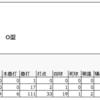 2017年注目の選手② 安部友裕内野手(広島東洋カープ)