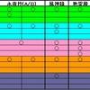 妖々夢(Lunatic) NC Clear
