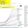 新型コロナウイルスによる死者は,ほぼ一直線に上昇し世界で455万人.日本も増え続けて 16,279人.今日は人口100万人当たりの死者数を比較しました.新型コロナウイルスによる被害を最も大きく受けている国々,何とか被害を食い止めている国々がよりはっきり見えてきます.最も被害の大きい国々は南米(ペルーは世界一)・東欧諸国.続いて西欧・アメリカ.そして中東.東南アジアはデルタ株の被害が深刻.オーストラリアは完全に押さえ込めるか正念場.ほぼ完全に押さえ込んでいるのが台湾,ニュージーランド,中国.