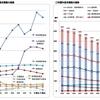 2月12日のブログ「監査委員から監査報告、倉知小を訪問、岐阜市の大河ドラマ館、県土地改良事業団体連合会の理事会、ロートレックとその時代展、グラフで見る新年度予算案2」