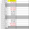 2016収支まとめ(デイトレ累計▼137,450円)