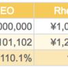 【投資運用実績】2018年2月3日実績 ( Wealth Navi / THEO(お金のデザイン) / ひふみ投信 / FOLIO )