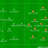 UCL16-17-C2-セルティック.vs.マンチェスターシティ