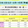 平成28年7月のサービス産業活動(第3次産業活動指数)の状況を説明したエントリーをまとめておきます