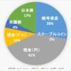 【2021.4.2】運用状況(暗号資産&米国株)