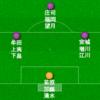 京都サンガF.C.2019シーズンプレビュー(GK、DF編)